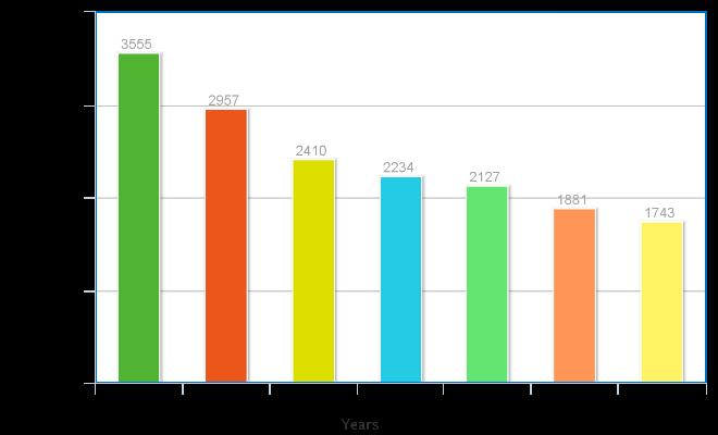 Population in St Mullins Civil Parish 1841-1901